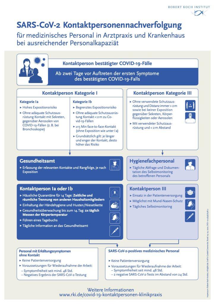 Infografik Kontaktp ersonennachverfolgung für med. Personal