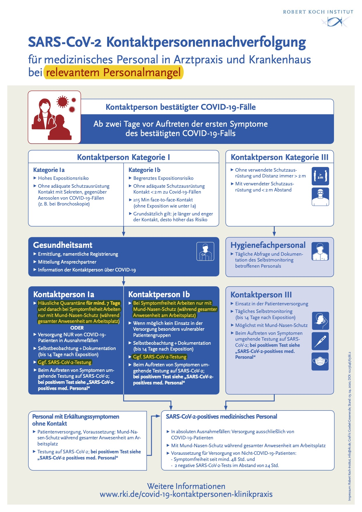 Infografik Kontaktp ersonennachverfolgung für med. Personal 2